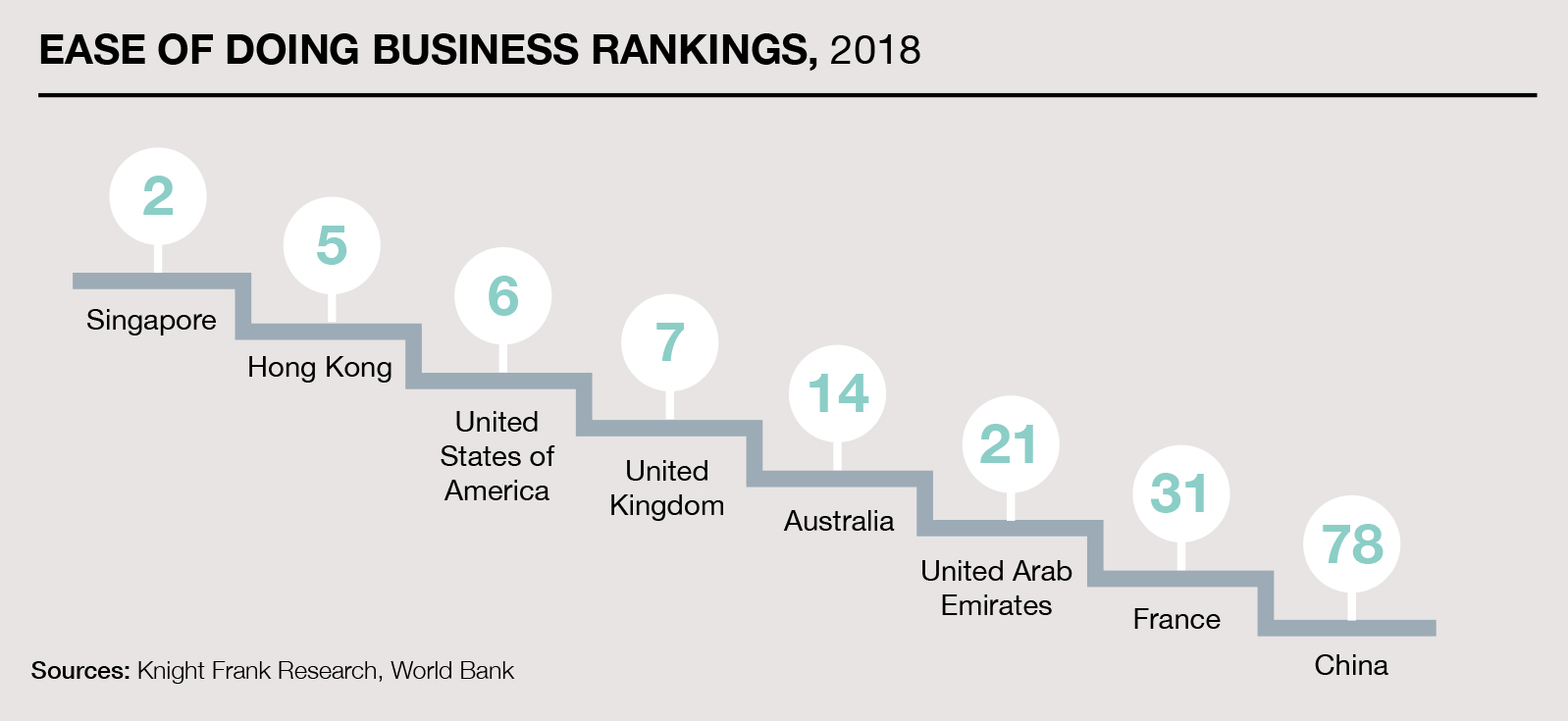Ease of doing business index (1=most business-friendly regulations)